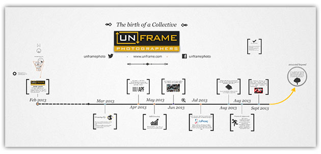 UnFrame Photographers - The Birth of a Collective